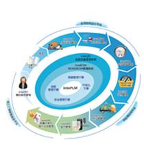天喻产品全生命周期管理系统V8.0