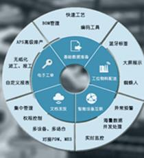 简睿捷-智能制造基础数据管理系统